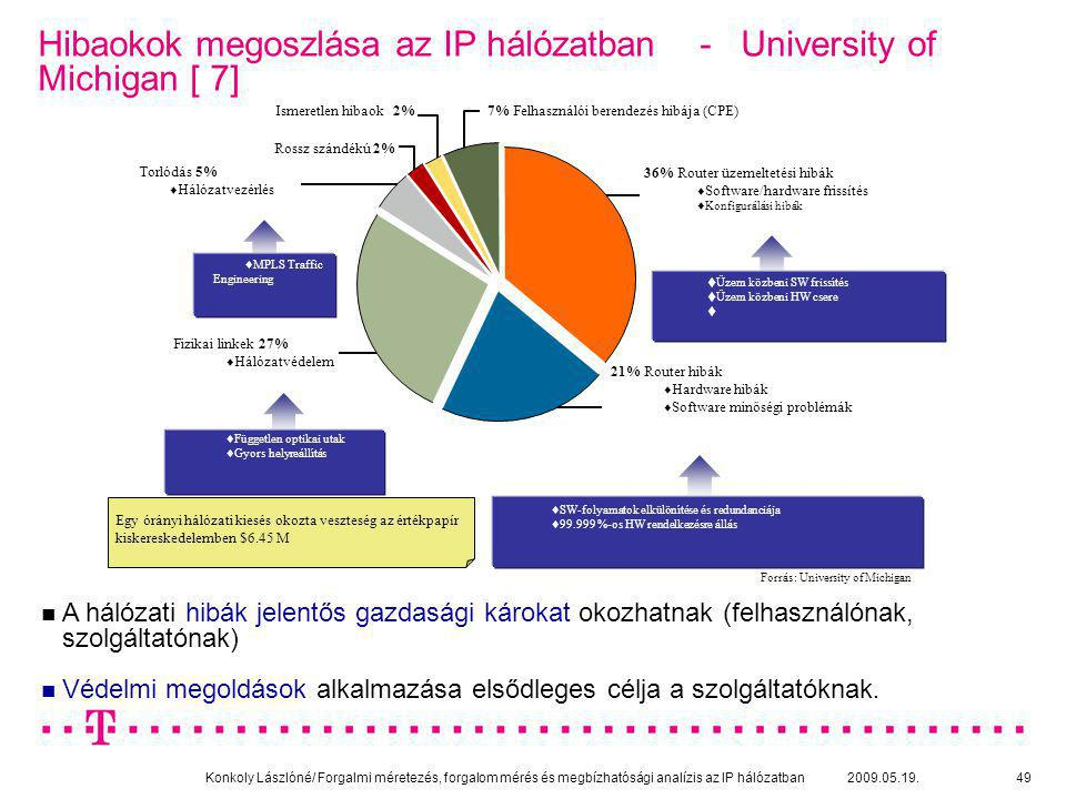 Hibaokok megoszlása az IP hálózatban - University of Michigan [ 7]